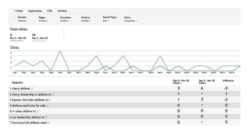 Graph demonstrating increase in organic page traffic after optimization