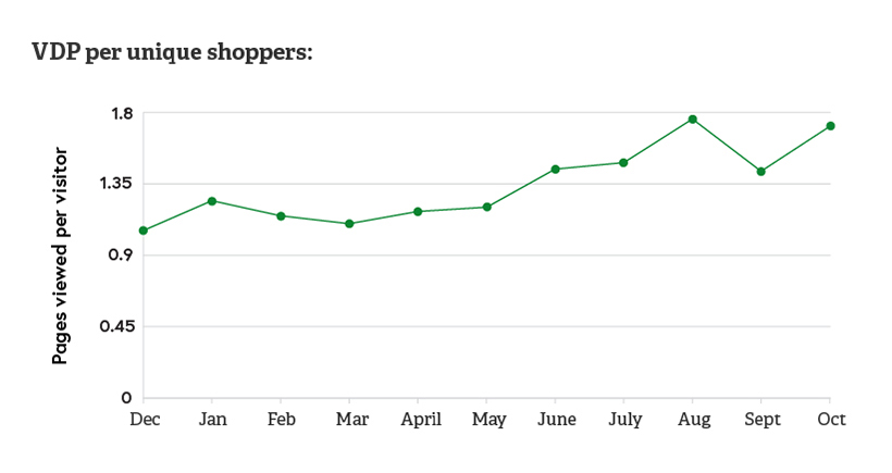 Graph showing the increase in vehicle details page views after implementing programmatic advertising