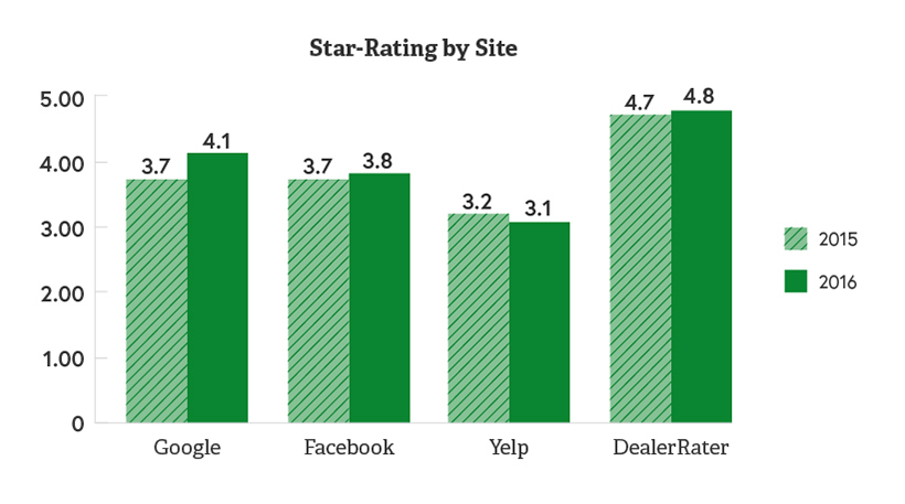 Graph showing year-over-year increase in dealership rating  across platforms.