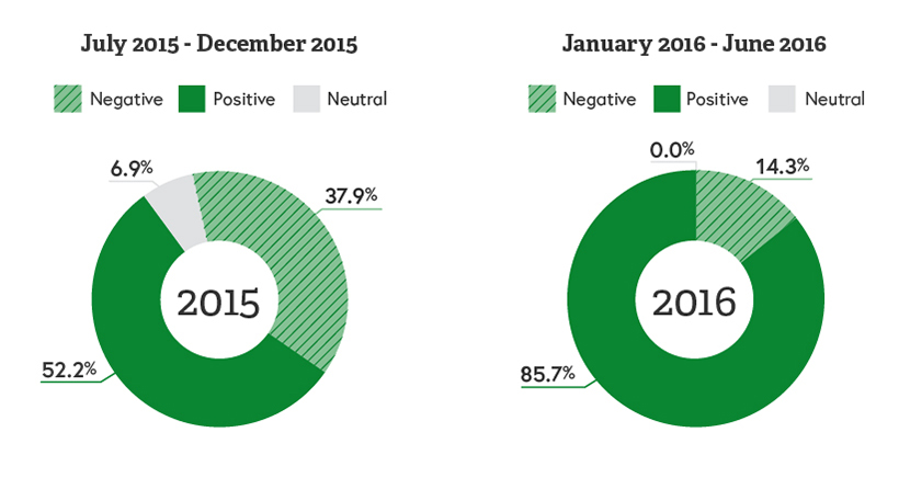 Graphs showing shift in review sentiment from year to year.